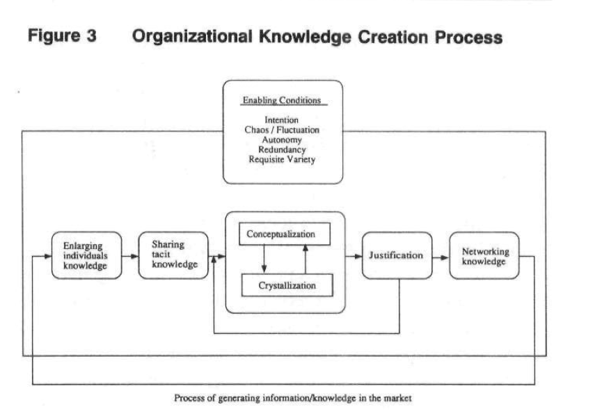 organizational knowledge creation The knowledge development cycle is defines the knowledge management process in an organization, as a cyclic process from knowledge creation to knowledge review and revision the knowledge creation process involves the creation of new knowledge in the organization.